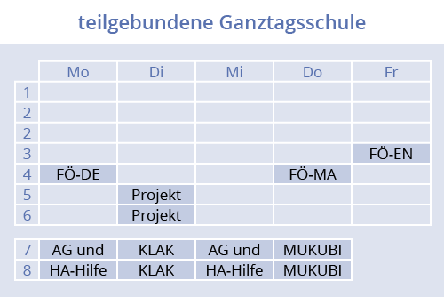 teilgebundene Ganztagsschule, Christian-Hülsmeyer-Oberschule, Barnstorf